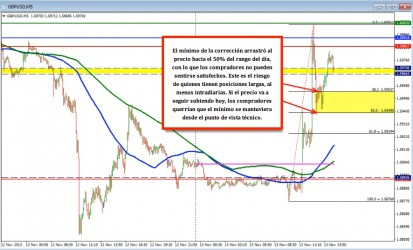 Analisis tecnico del mercado forex