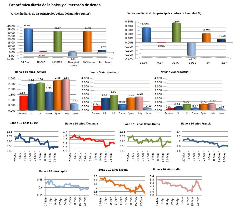 Noticias mercado forex