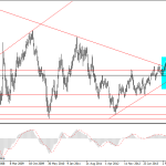 Interesante set up en el EURUSD