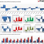 Panorámica diaria del mercado Forex
