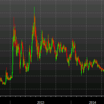 El EURCHF cae a su punto más bajo desde enero de 2013