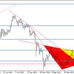 Actualizacion Oro y EURUSD