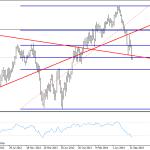 El GBPUSD está perdiendo momentum. ¿Es el momento de cerrar posiciones?